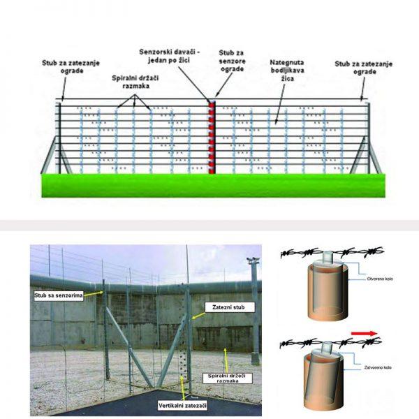 perimetarska zaštita